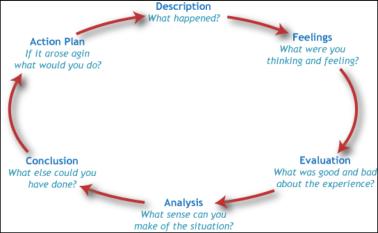 gibbs-cycle